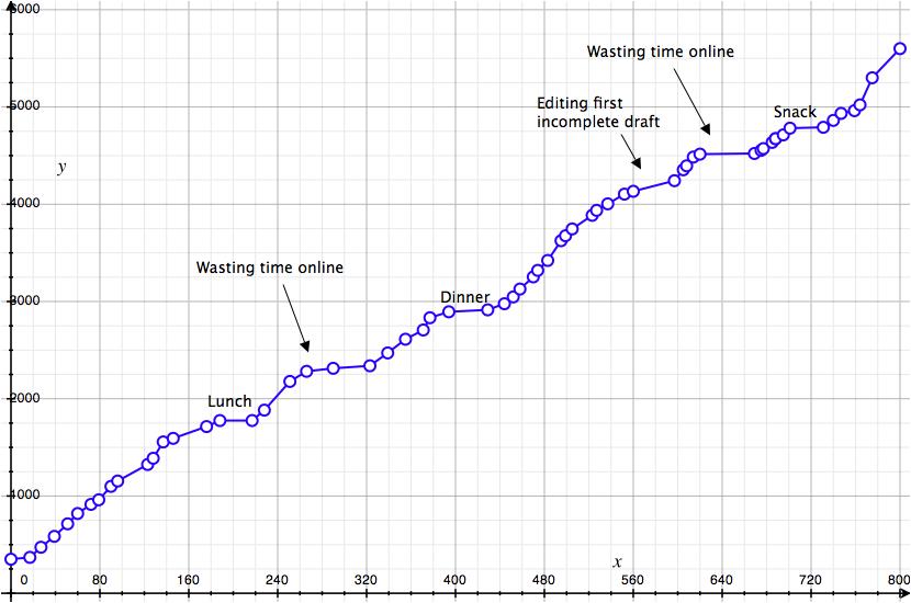 Essay writing global warming     words
