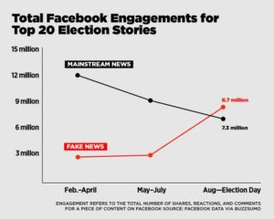 Facebook engagements