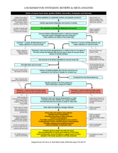 Figure 1. A systematic review. Pai et al.